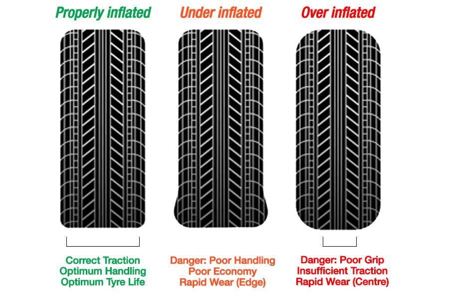 Tyre-Pressure-Diagram
